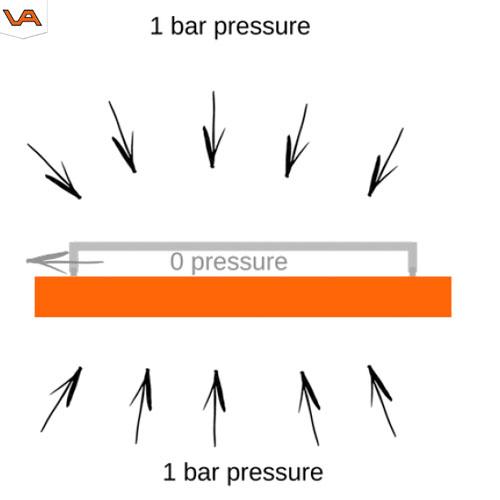 Vacuüm heffen 1 bar | Visser Assen