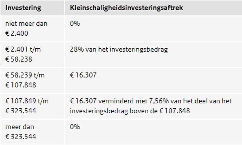 Investeren in Wattsun: tabel | Visser Assen