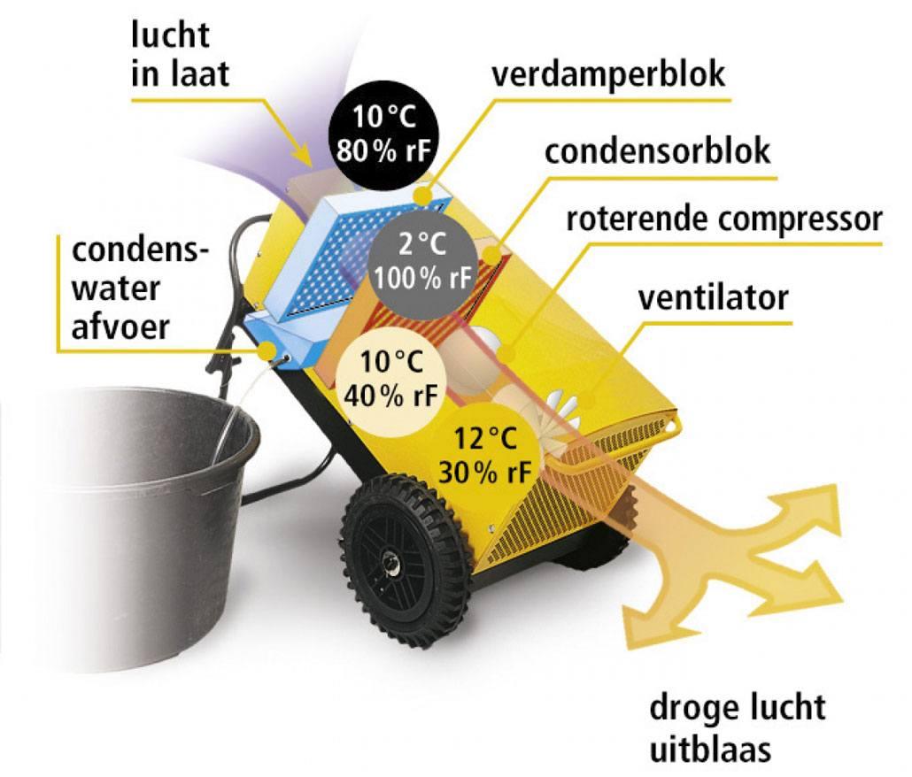 Bouwdroger Dryfast – Hoe werkt het?