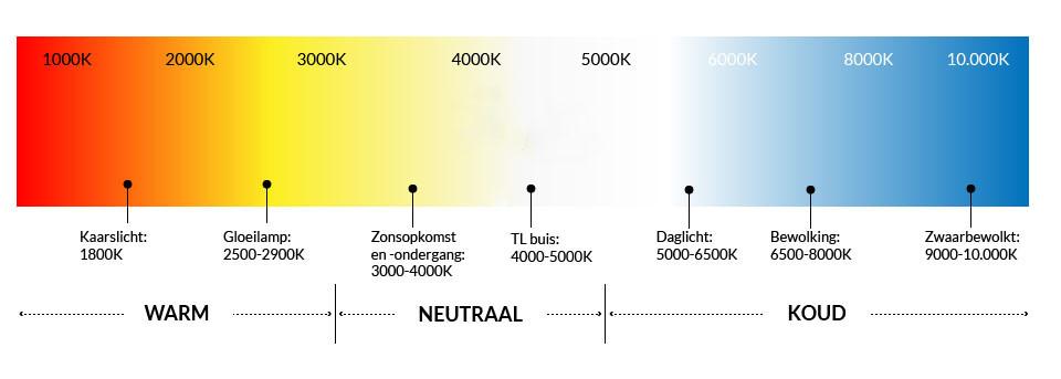 tabel met kleurtemperatuur in kelvin