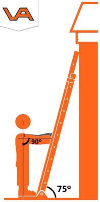 een ladder in de juiste hoek zetten