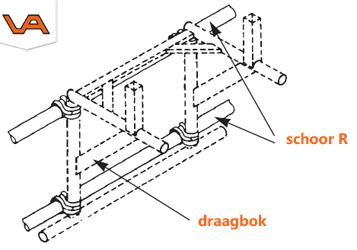 Stortkoker aan een standaard steiger monteren