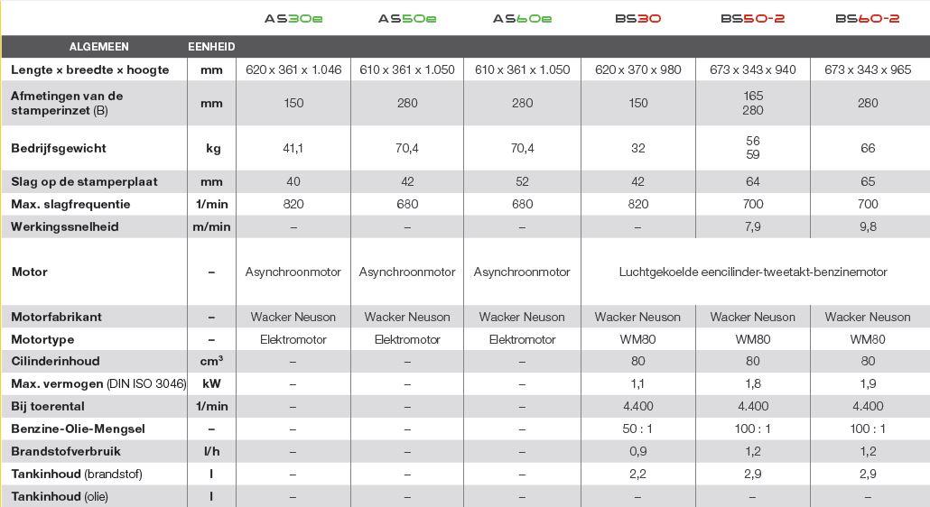 Wacker trilstampers vergelijken | Visser Assen