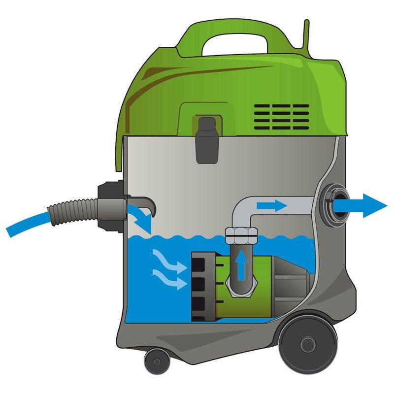 Waterzuiger met dompelpomp dibo p50 wp stof waterstofzuigers bouwreinig - Aspirateur a eau avec pompe de refoulement ...